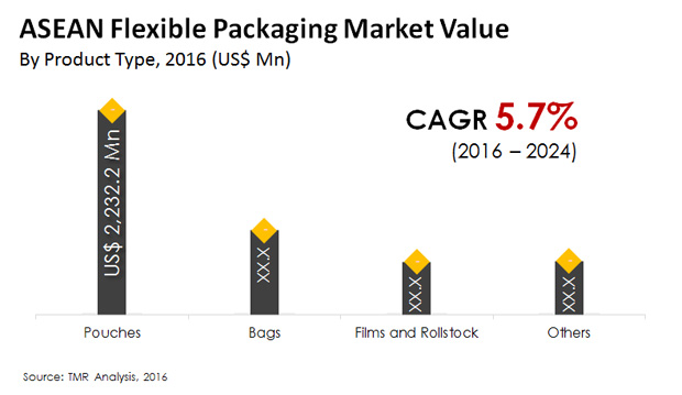 asean flexible packaging market