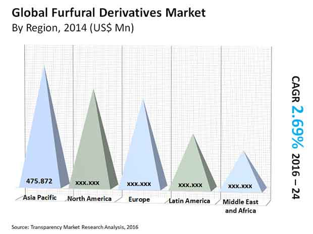 furfural-derivatives-market
