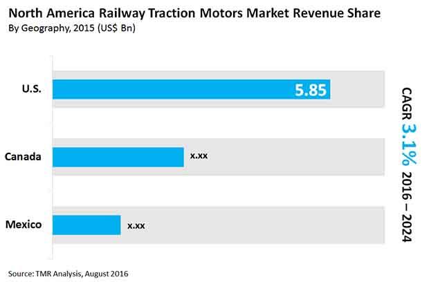 north-america-railway-traction-motors-2016-market