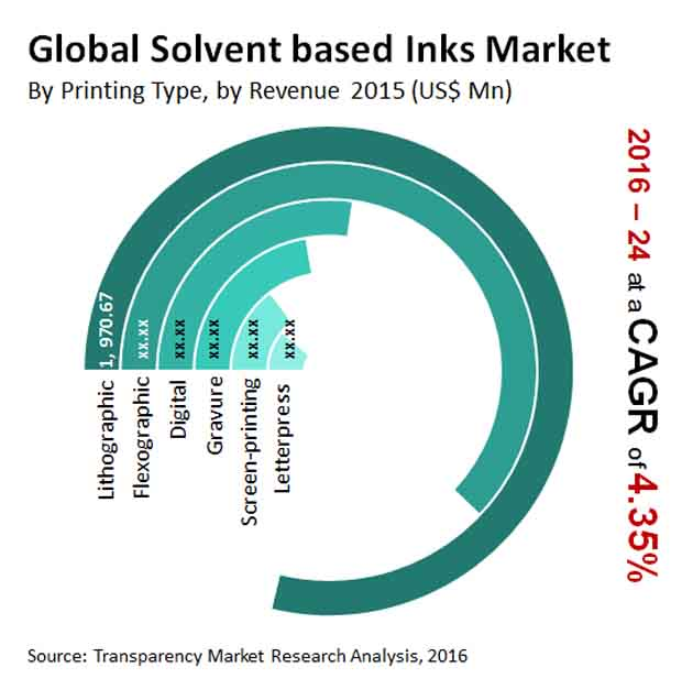 solvent-based-inks-market