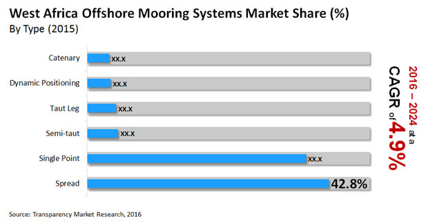 west africa offshore mooring systems market