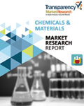 Pine Derived Chemicals Market