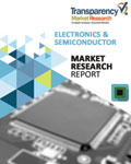 Advanced Semiconductor Packaging Market