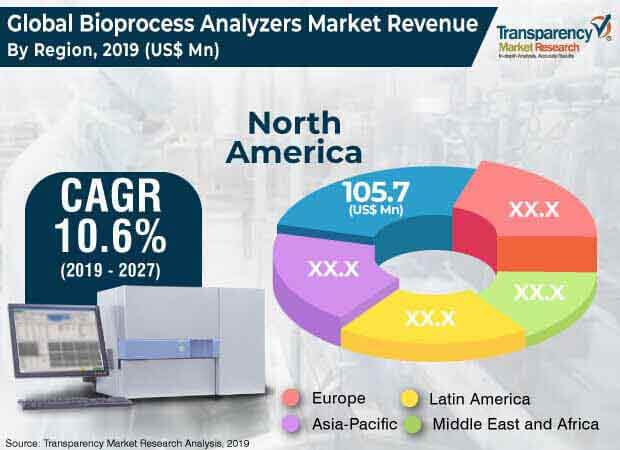Bioprocess Analyzers  Market Insights, Trends & Growth Outlook