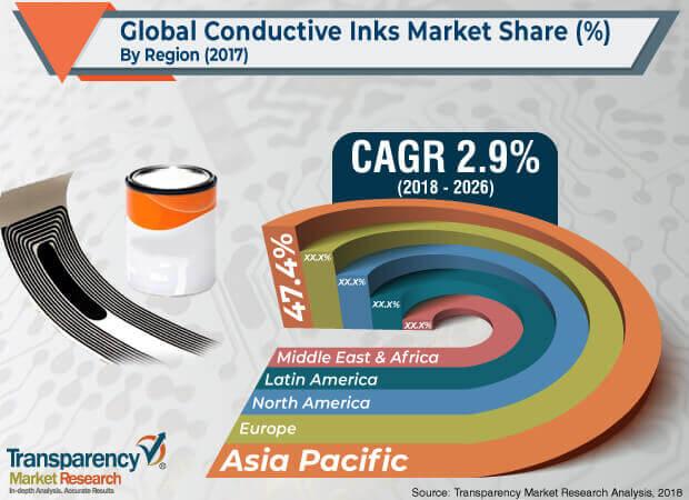 Conductive Inks  Market