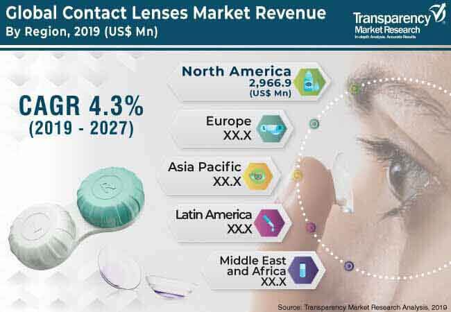 1global contact lenses market