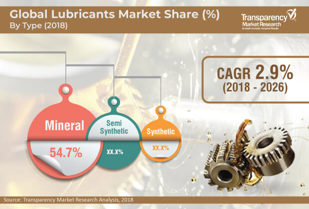 1global lubricants market