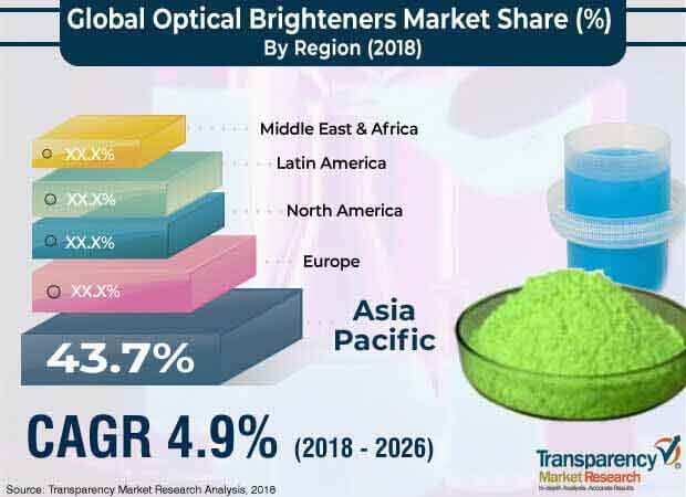 1global optical brighteners market