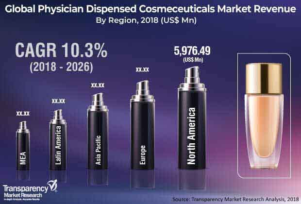 1global physician dispensed cosmeceuticals market