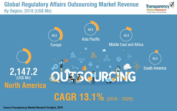 1global regulatory affairs outsourcing market