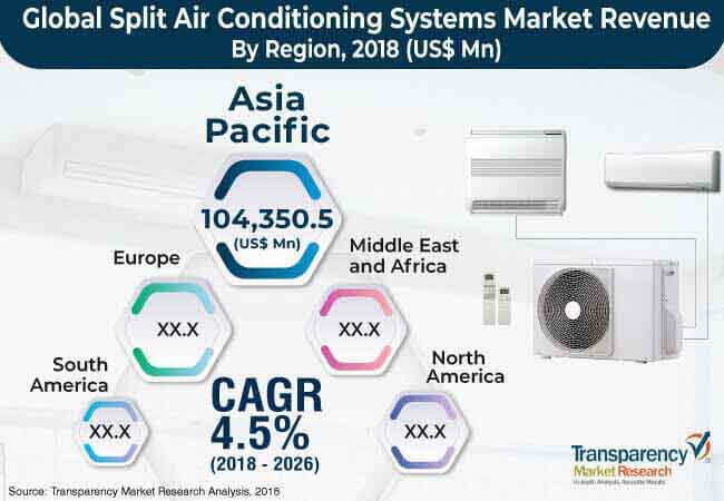 1global split air conditioning systems market