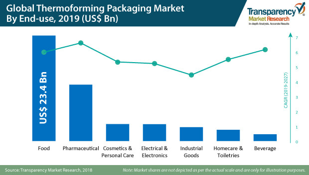 1global thermoform packaging market