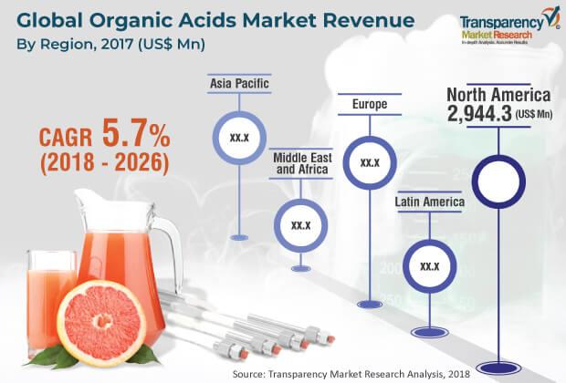 1organic acids market