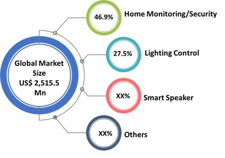 1smart home installation service market