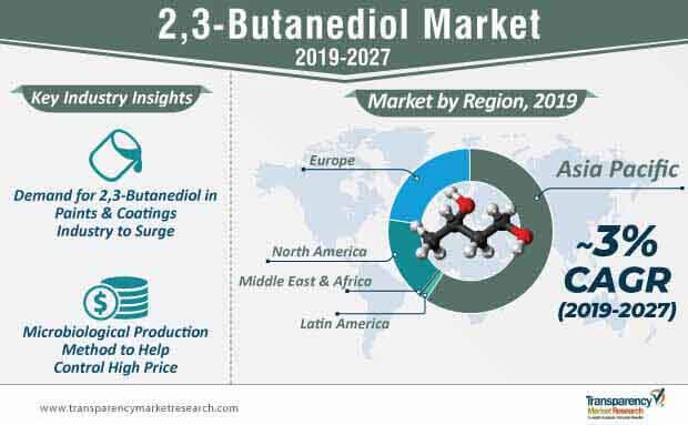 2,3-Butanediol  Market