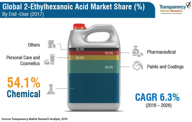 2 ethylhexanoic acid market