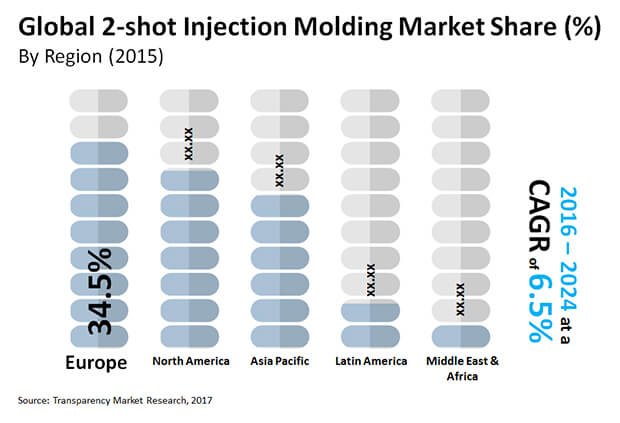 2 shot injection molding market