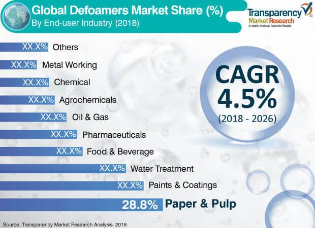 2018 defoamers market