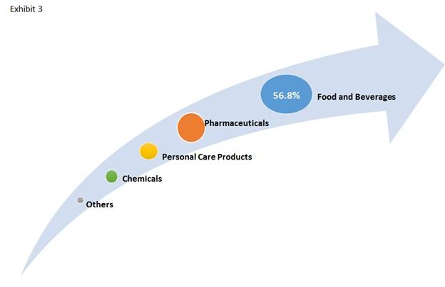 2functional emulsifier blends market