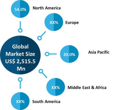 2smart home installation service market