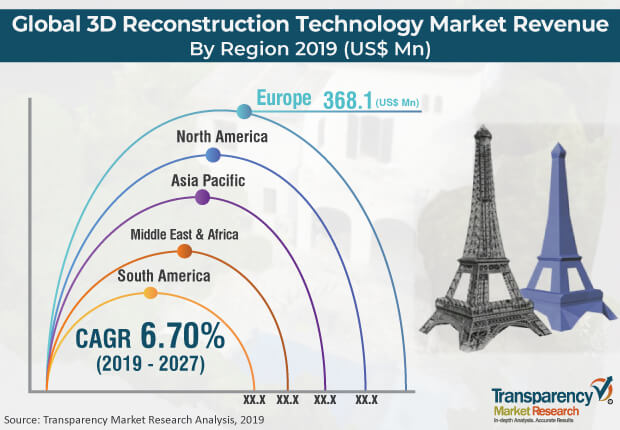 3D reconstruction technology market