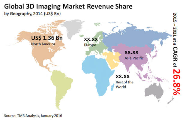 3d-imaging-market