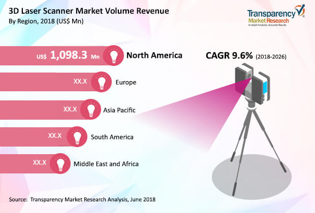 Global 3D Laser Scanner Market to Register 9 60% CAGR between 2018