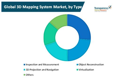 3d mapping system market 1