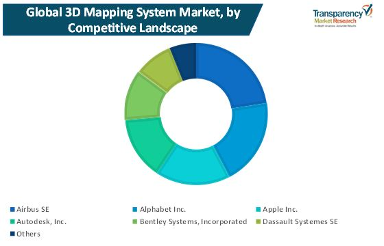 3d mapping system market