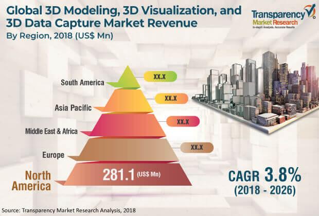 3d modeling 3d visualization and 3d data capture market