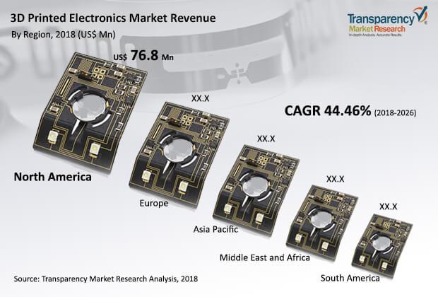 3d-printed-electronics-market.jpg