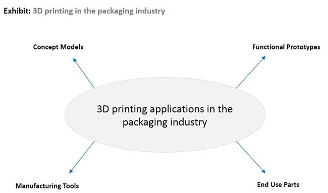 3d-printed-packaging-market-0.jpg