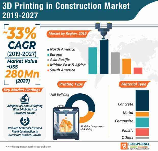 3d printing in construction market infographic