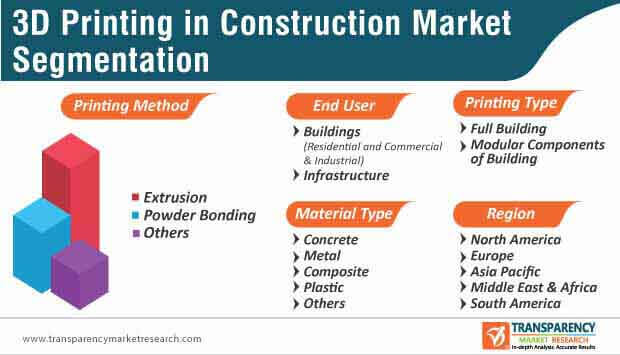 3d printing in construction market segmentation