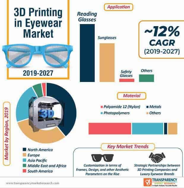 3d printing in eyewear market infographic