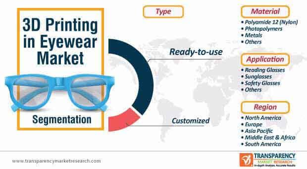 3d printing in eyewear market segmentation