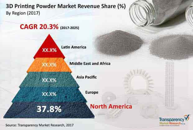 3d-printing-powder-market.jpg