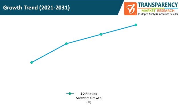3d printing software market growth trend