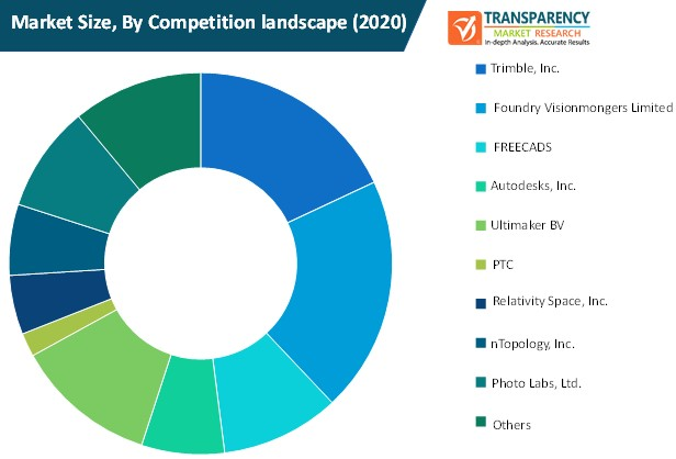 3d printing software market size by competition landscape
