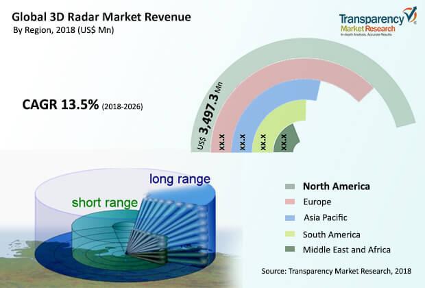 3d-radar-market.jpg