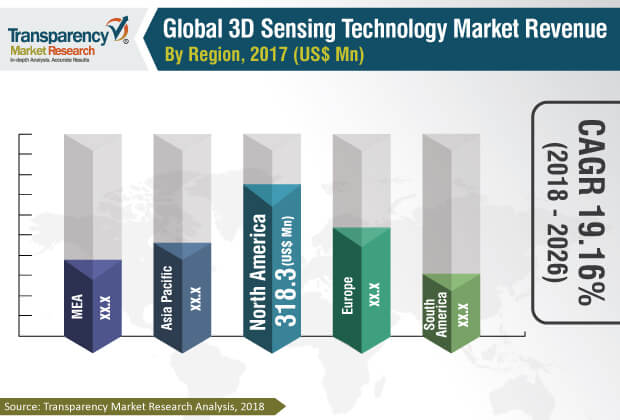 3d sensing technology market