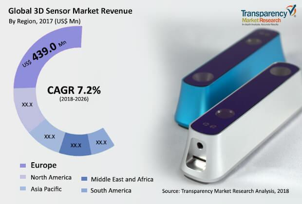 3d-sensors-market.jpg