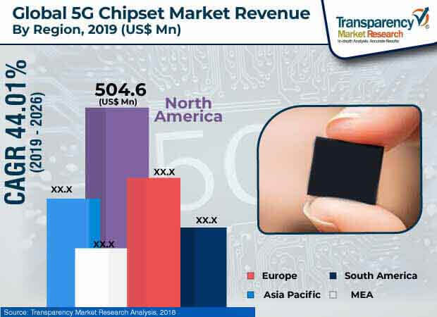 5G Chipset  Market Insights, Trends & Growth Outlook