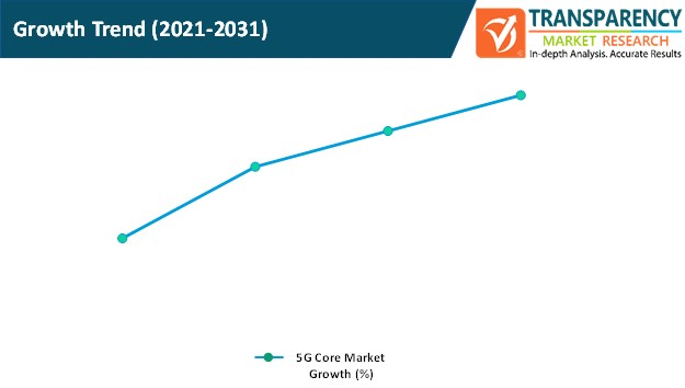 5g core market growth trend