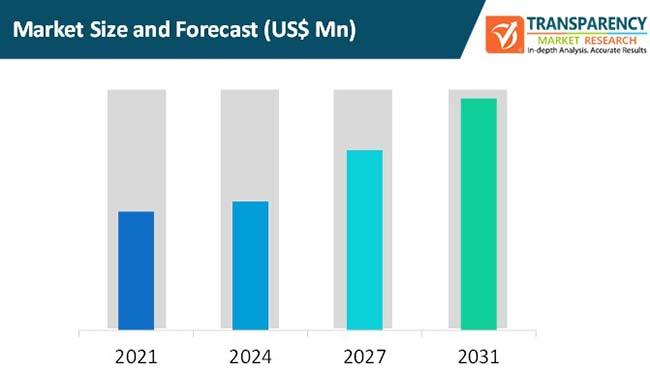 5g core market size and forecast