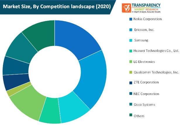 5g core market size by competition landscape