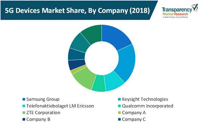 5g devices market 02