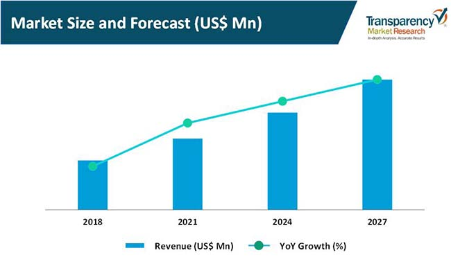 5g devices market