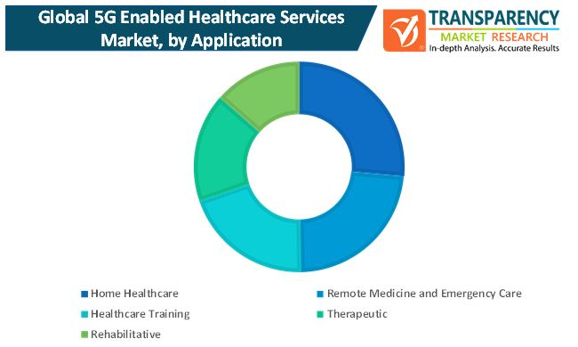 5g enabled healthcare services market