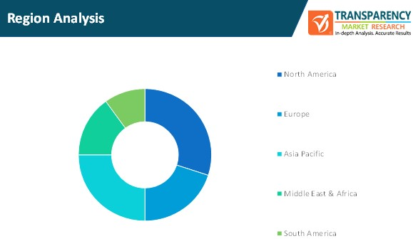 5g enterprises market region analysis